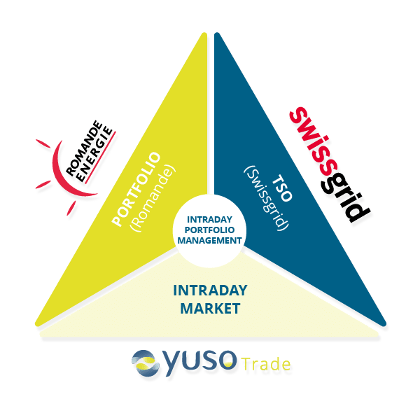 YusoTrade-Diagram - Swiss intraday trading platform