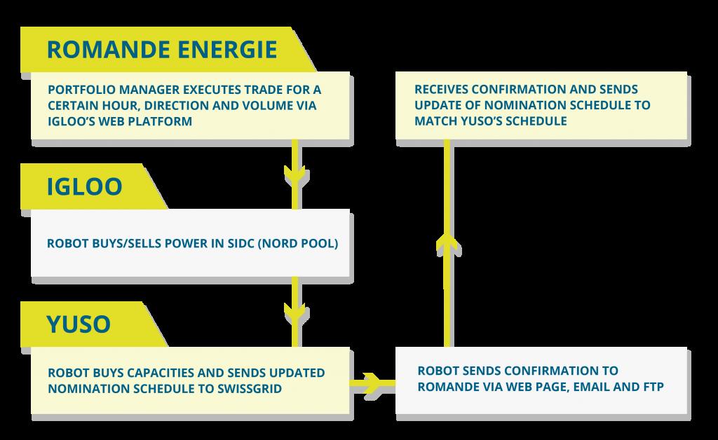diagram_YusoTrade-Diagram-Swiss intraday trading platform